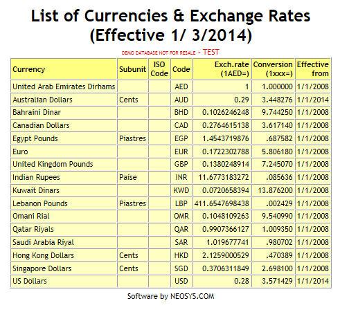 List Of Currencies Exchange Rates